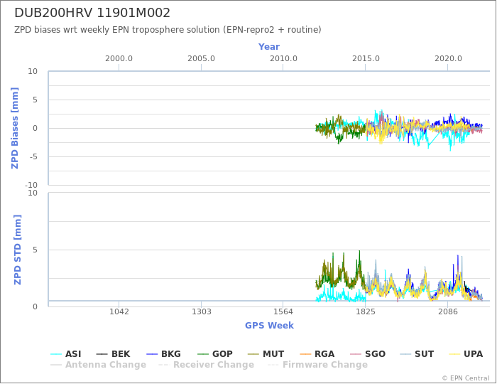Zenith Path Delay biases of each AC wrt weekly EPN troposphere solution
